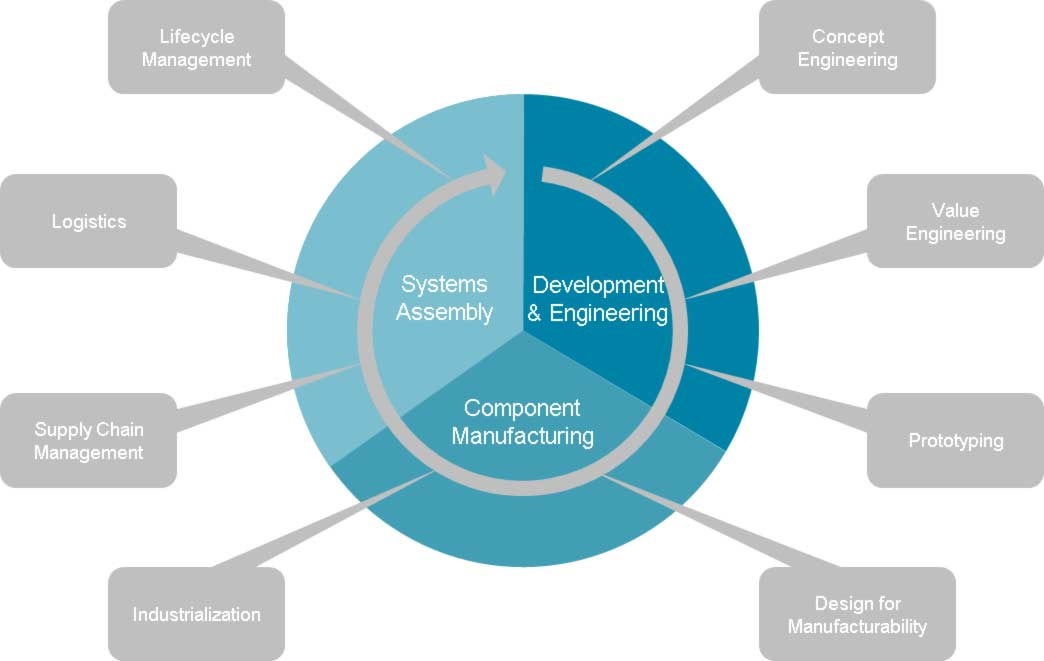 value engineering Value engineering absher has extensive experience leading the value engineering (ve) efforts in preconstruction and has three save international certified value engineering specialists on staff.