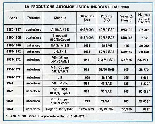 INNOCENTI-prototipo-186-4